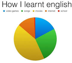 How I learnt English - graphic